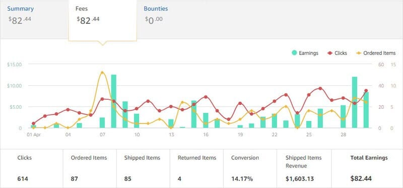 earning graph chart from the top affiliate marketing program
